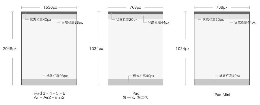 資訊公告 北京ui設計培訓 最全的ui界面設計尺寸規范  ipad設計尺寸