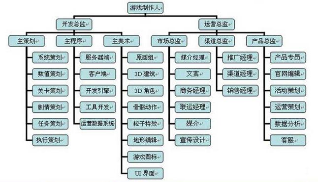 北京ui设计培训 ui设计的工作流程